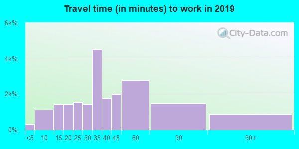 19709 zip code travel time to work (commute)