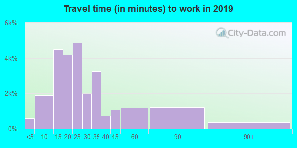 19711 zip code travel time to work (commute)