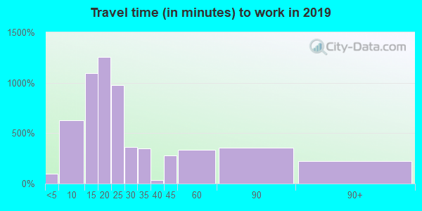 19801 zip code travel time to work (commute)