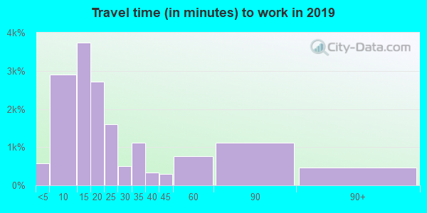 19901 zip code travel time to work (commute)