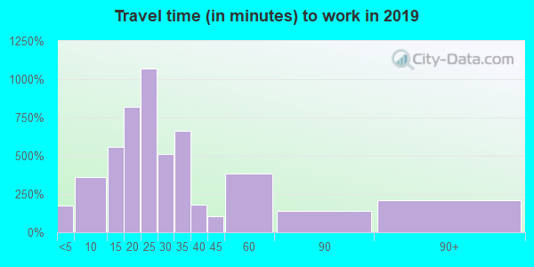 Travel time to work (commute) in zip code 19968