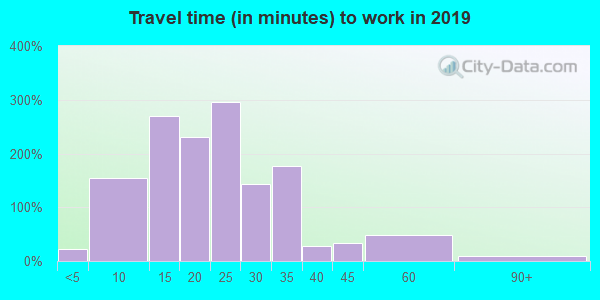 20004 zip code travel time to work (commute)