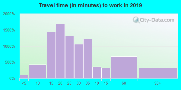 20005 zip code travel time to work (commute)