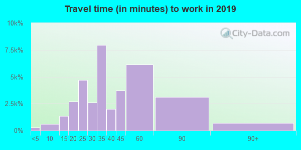 20011 zip code travel time to work (commute)