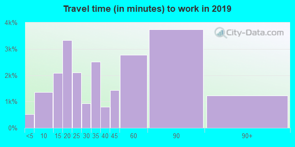 20109 zip code travel time to work (commute)