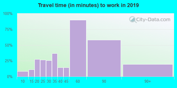 20143 zip code travel time to work (commute)