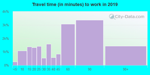 20155 zip code travel time to work (commute)