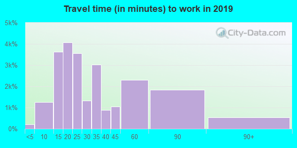 20164 zip code travel time to work (commute)