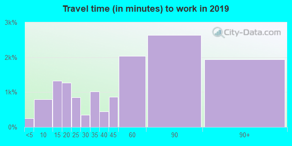 20602 zip code travel time to work (commute)
