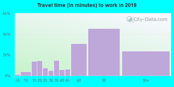 20603 zip code travel time to work (commute)