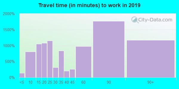 20646 zip code travel time to work (commute)