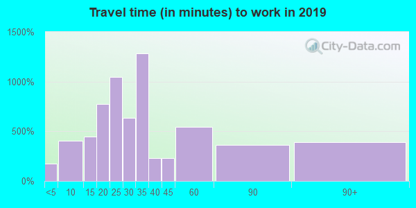20650 zip code travel time to work (commute)
