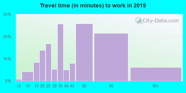 20746 zip code travel time to work (commute)