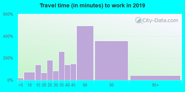 20764 zip code travel time to work (commute)