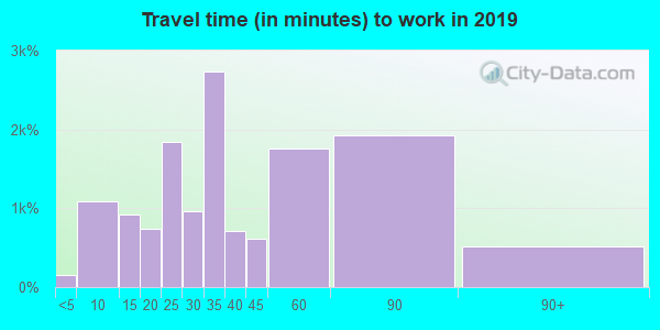 20832 zip code travel time to work (commute)