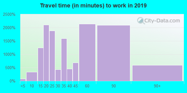 20879 zip code travel time to work (commute)