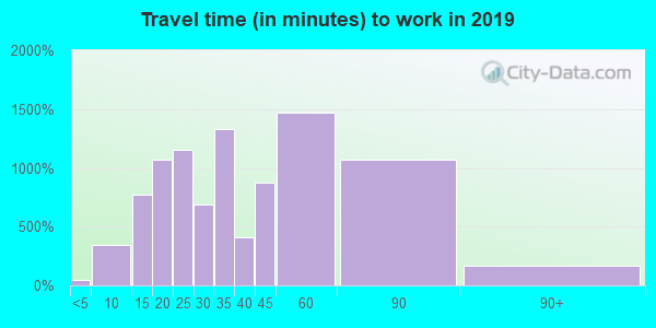 20895 zip code travel time to work (commute)