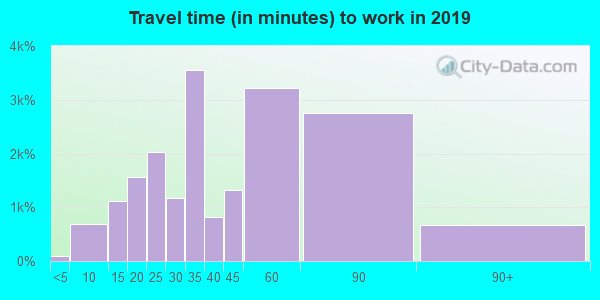 20901 zip code travel time to work (commute)