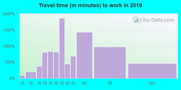 20905 zip code travel time to work (commute)