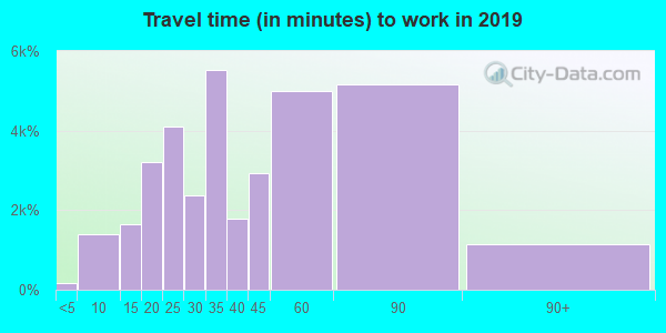 20906 zip code travel time to work (commute)