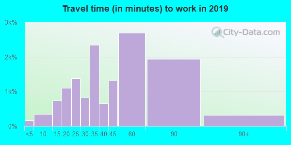 20912 zip code travel time to work (commute)