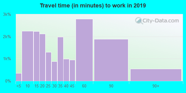 21014 zip code travel time to work (commute)