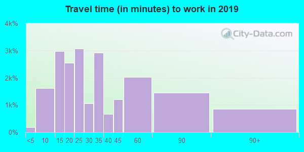 21045 zip code travel time to work (commute)