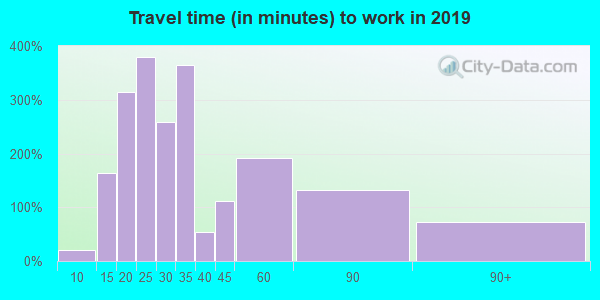 21057 zip code travel time to work (commute)