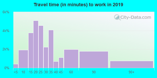 21061 zip code travel time to work (commute)