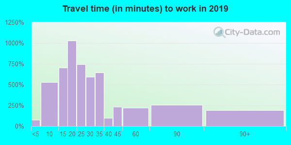 21090 zip code travel time to work (commute)