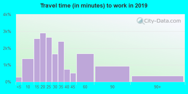 21093 zip code travel time to work (commute)