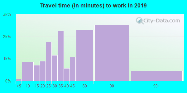 21114 zip code travel time to work (commute)