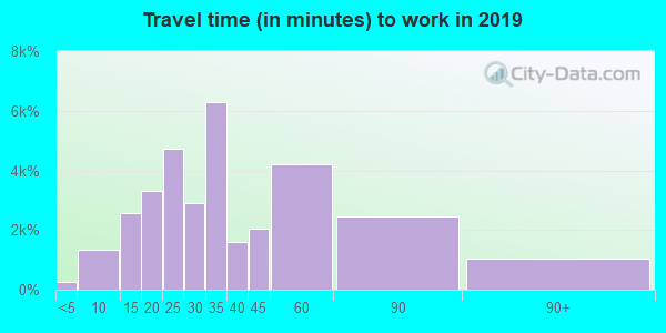 21122 zip code travel time to work (commute)