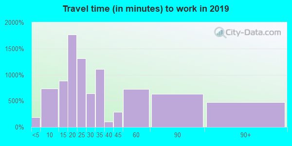 21201 zip code travel time to work (commute)
