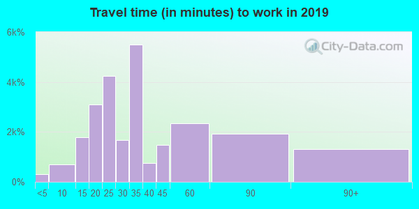 21206 zip code travel time to work (commute)