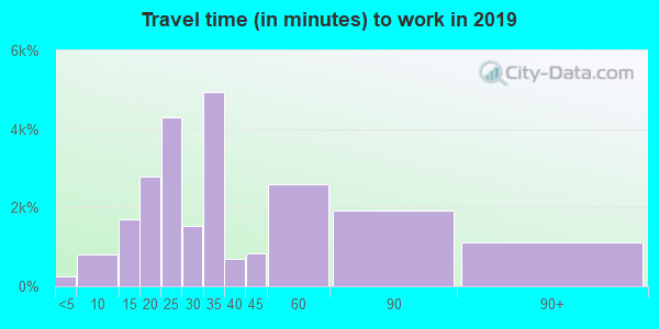21207 zip code travel time to work (commute)