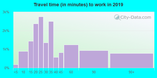 21212 zip code travel time to work (commute)