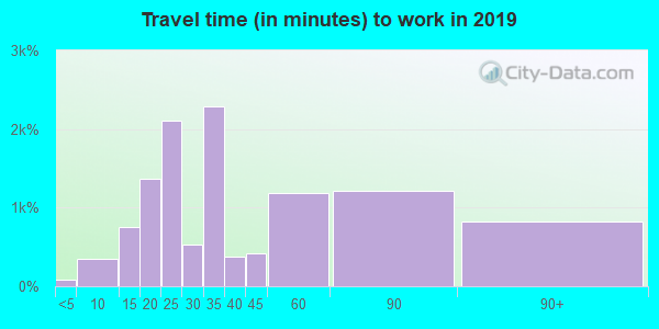 21213 zip code travel time to work (commute)
