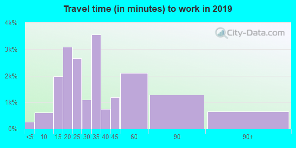21221 zip code travel time to work (commute)