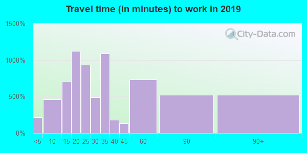21223 zip code travel time to work (commute)