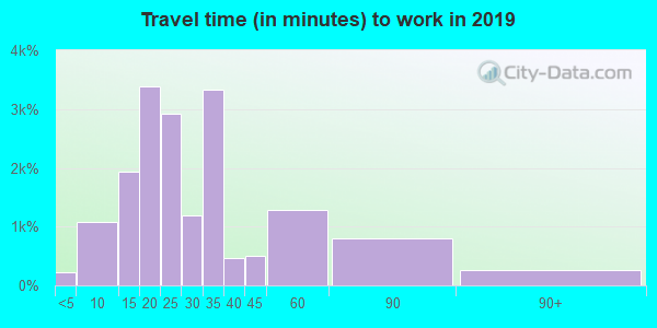 21227 zip code travel time to work (commute)