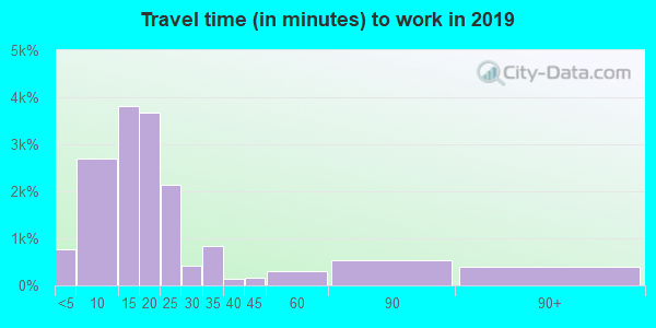 21502 zip code travel time to work (commute)