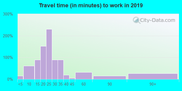 21545 zip code travel time to work (commute)