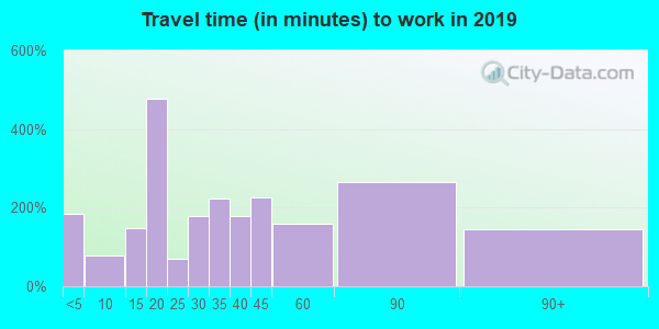 Travel time to work (commute) in zip code 21639