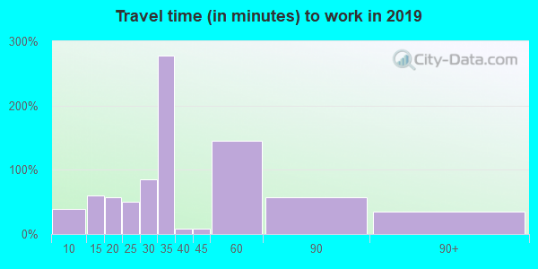 21649 zip code travel time to work (commute)