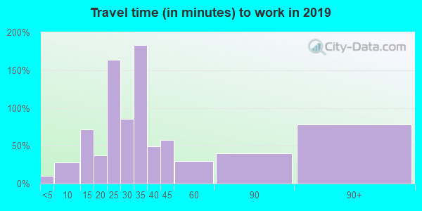 21668 zip code travel time to work (commute)