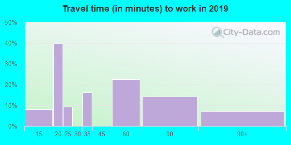 21679 zip code travel time to work (commute)