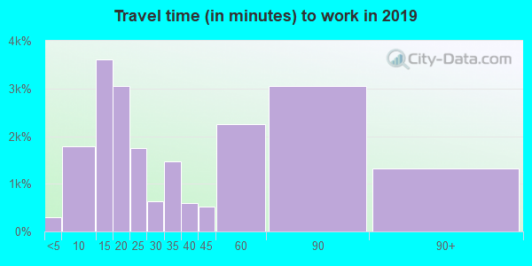 21703 zip code travel time to work (commute)