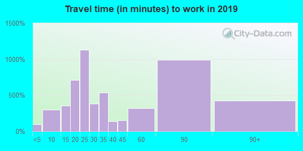 21769 zip code travel time to work (commute)