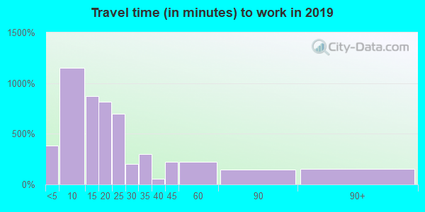 21842 zip code travel time to work (commute)